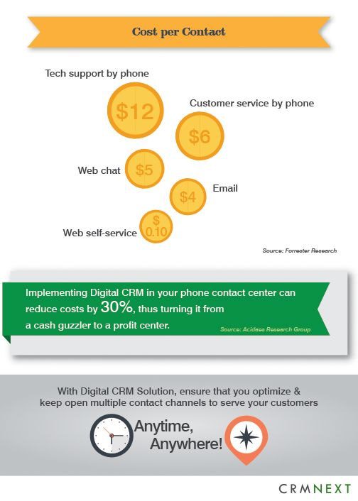 2016 Trends for Customer Experience through Contact Center http://crmsolutions.crmnext.com/2016/01/crm-tips-2016-trends-for-customer.html