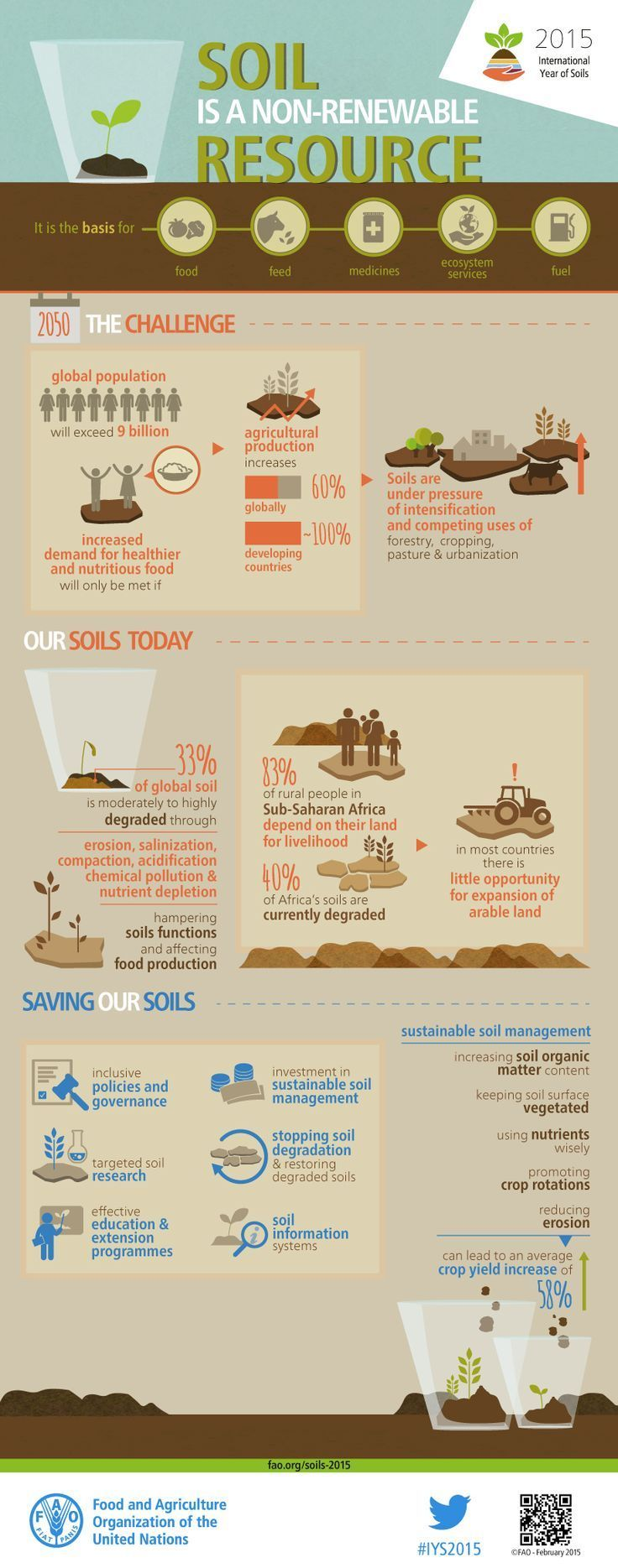 58 best images about environmental education infographics for Meaning of soil resources