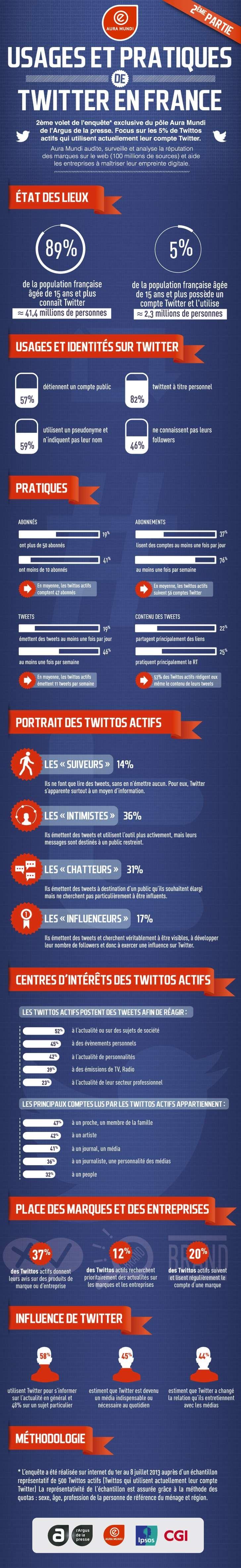 Infographie : qui sont les twittos français actifs ? - Konbini