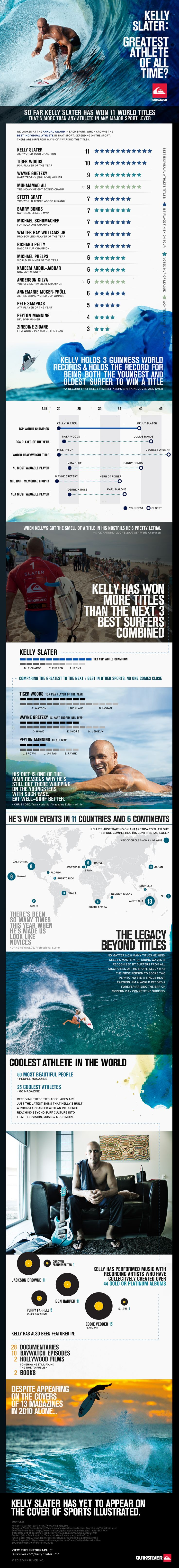 Kelly Slater - greatest of all time?Surf Infographic, Greatest Athletic, Beach Waves, Sports Infographic, Infographic Inspiration, Time Infographic, Kelly Slater, Infographics, Info Graphics