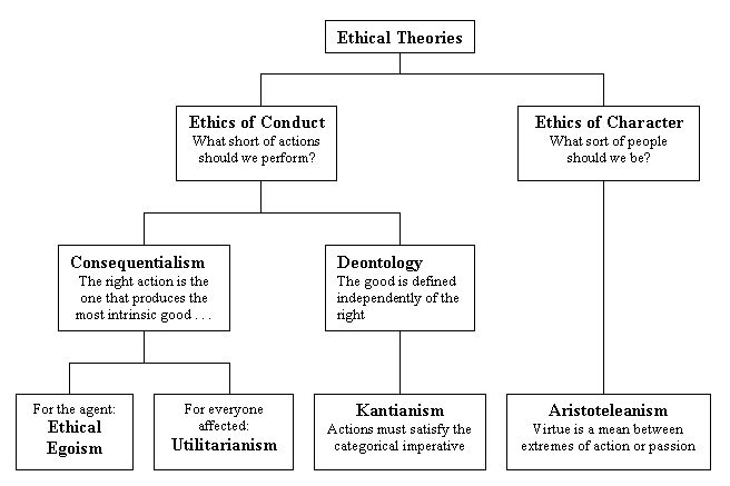 virtue ethics approach essay Abstract there has been a modern revival of interest in virtue ethics as a plausible moral theory there has been dissatisfaction with the way many modern moral theories emphasize moral obligation and law at the expense, some argue, of the individual (slote, 1997, p 175.