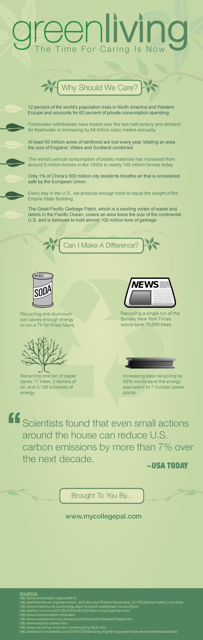 Green Living Infographic
