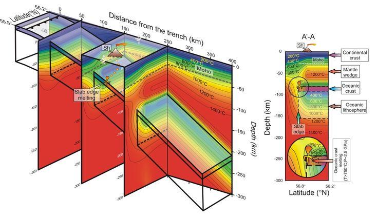 Understanding Kamchatka's Extraordinary Volcano Cluster