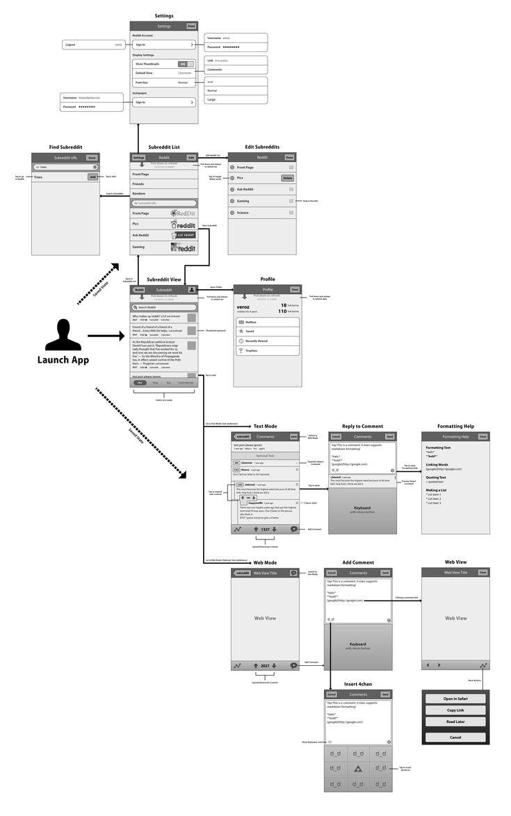 UX flow map. #UX #UI #iPhoneApp #MobileDesign
