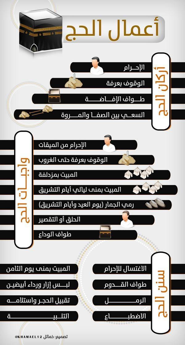 DesertRose///مدونة محلة دمنة: أعمال الحج