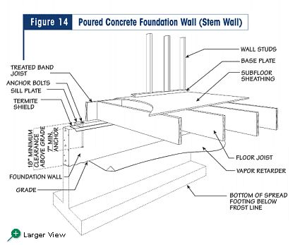 Figure 14 poured concrete foundation wall stem wall for Raised foundation types