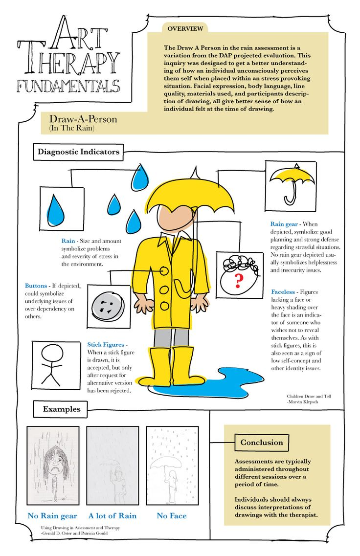 Draw a Person in the Rain Assessment  - Art Therapy Fundamentals Infograph | joshkale.com