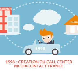 #storytelling du centre d'appel Maxicontact - 1998 : Hervé Saiz créé Mediaveil et le call center Mediacontact SARL en France. (ce dernier prendra le nom de Maxicontact en 2013). L'objectif du call center est de fournir des rendez-vous aux commerciaux de Mediaveil (qui fut longtemps le client unique du centre d'appel).