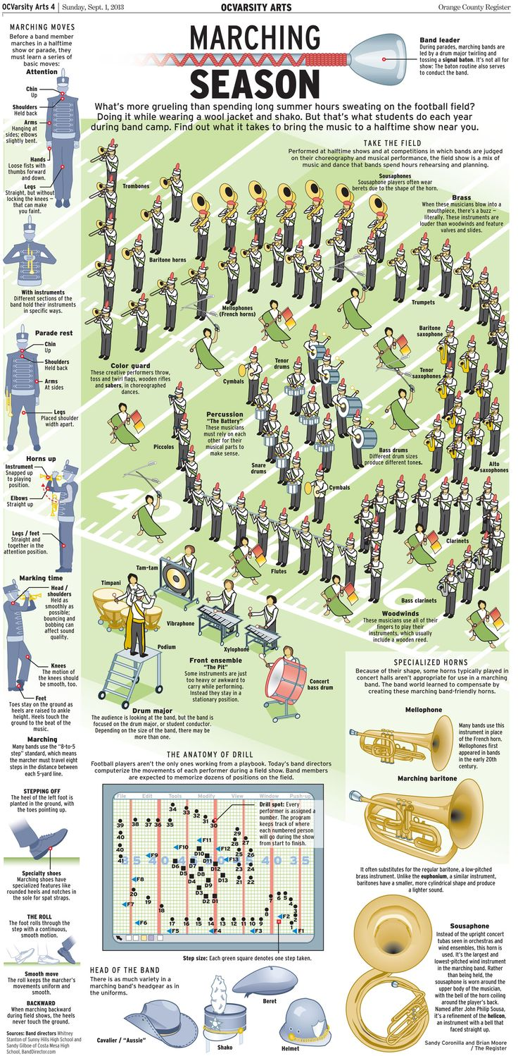 Awesome #infographic by the Orange County Register showing a marching band formation. - Are you DrumCorpsReady.com                                                                                                                                                      More
