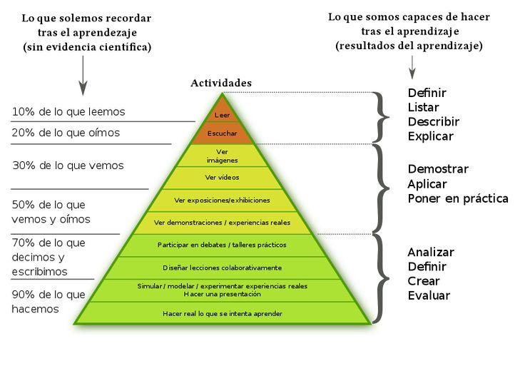 Archivo:Triangulo del aprendizaje Los porcentajes son especulación de una persona no relacionada a la Educación ni a la Psicología