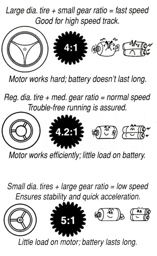 At a given motor's output, top speed and acceleration are determined by the gear ratio. In comparison, between a 4:1 gear ratio and a 5:1 gear ratio, the smaller 4:1 ratio is more suitable for speed oriented circuits, while the bigger 5:1 produces more acceleration.