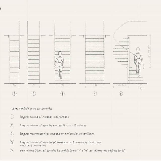 Outras medidas para conforto e segurança de uma escada:  É preciso ser minucioso na execução. Veja quais os números da escada ideal:  Largura mínima do degrau:60 cm (Atenção: quanto mais largo o degrau, maior a sensação de segurança.) Profundidade do piso(parte a ser pisada): entre 27 e 30 cm.  Altura entre os degraus(espelho): entre 15 e 18 cm.  Inclinação:entre 30 e 35 graus em relação ao piso. Mais inclinada que isso, ela ocupa menos espaço, mas se torna um empecilho para idosos e…