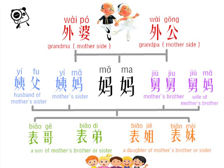 essay of my family in mandarin Unlike english, there are multiple ways to address family members like grandparents, aunts, and uncles in mandarin chinese depending on many factors.