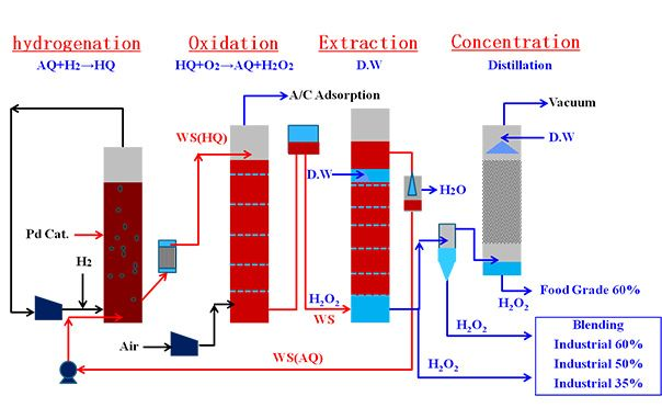 Methyl Acetate Plant  Phenol Alkylation Technology