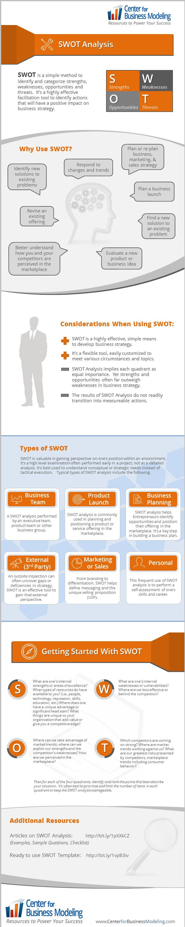 Introduction to SWOT What is a SWOT analysis? It is a simple method of planning that compartmentalizes important internal factors (strengths and weaknesses) and external factors (opportunities and...