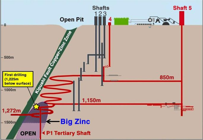 Ivanhoe extends Kipushi mine zinc-copper zones in Congo http://www.mining-technology.com/news/newsivanhoe-extends-kipushi-mine-zinc---copper-zones-in-congo-4216235