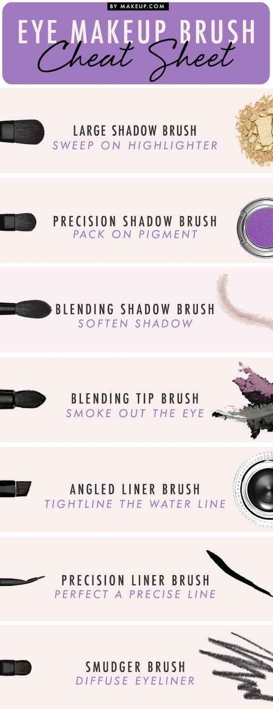 Let's start with the basics. Here's a rundown of eye shadow brushes and what they do. | 18 Eye Makeup Cheat Sheets If You Don't Know WTF You're Doing