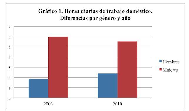 Muestra: Parejas heterosexuales con hijos de 0-18 años. Encuesta española de uso del tiempo (2003; 2010). Elaboración propia. www.eldiario.es 12/01/2015