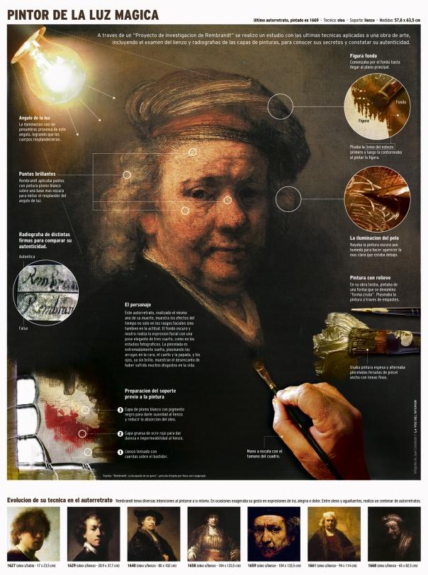 Rembrant: Pintor de la luz mágica