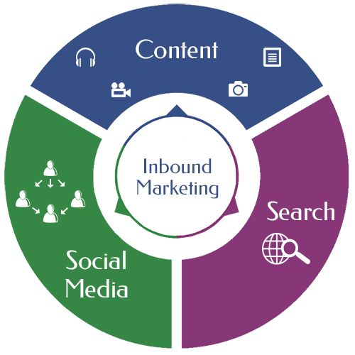 Inbound Marketing Explained and Compared