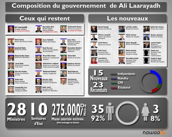 #Tunisie Infographie : Composition du gouvernement de Ali Laarayedh