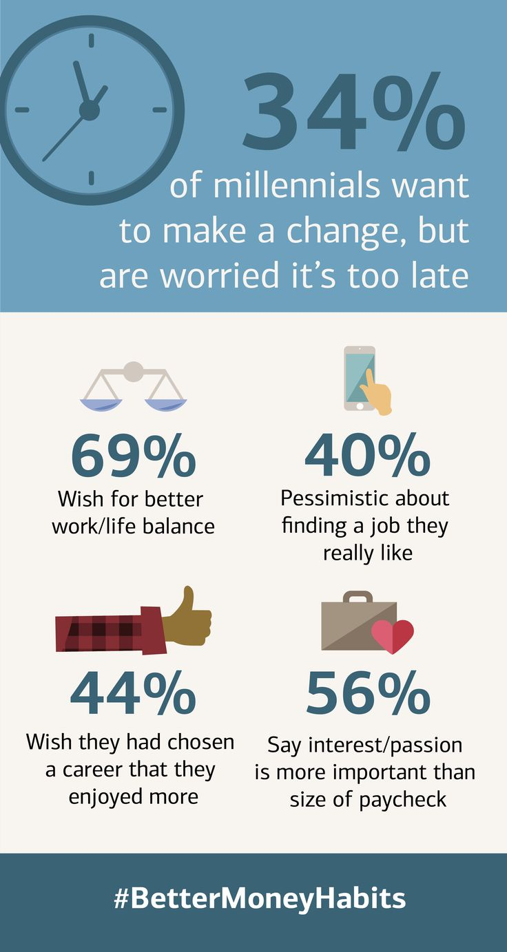 When it comes to careers, 34% of millennials want to make a change - but worry it's too late. Check out our 2018 research to learn more about their career values.