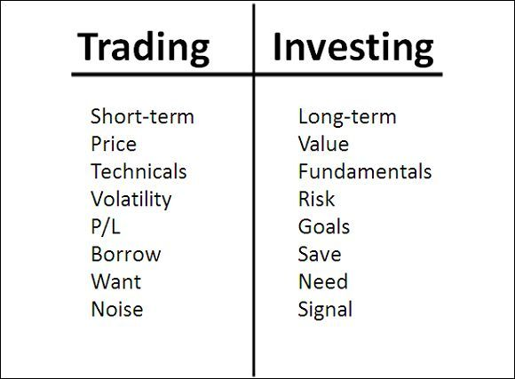 Difference Between Investing And Speculating – TheFinanceTwenty