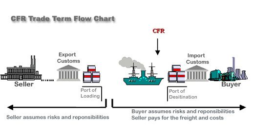 CFR – Cost and Freight ... (named port of destination ...