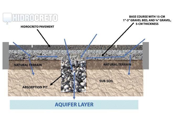 Hidrocreto - béton perméable (par Concreto Ecologico)