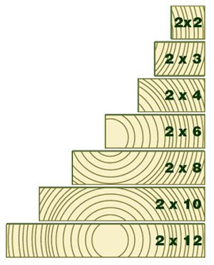 Lumber sizes lumber sizes and following directions for Decking timber lengths