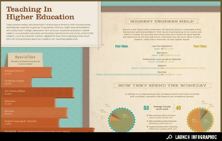 Teaching in Higher Education-Today, postsecondary educators hold 1.7 million jobs in America. With postsecondary teaching jobs expected to grow by 15 percent by 2018, you might be surprised about who is teaching in college classrooms. #infographic