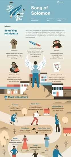 Song of Solomon infographic