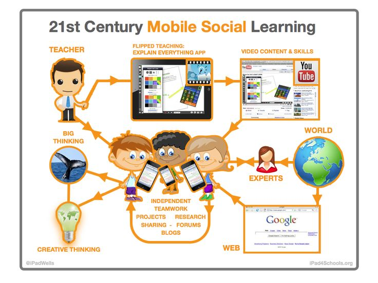 This Is How Mobile Social Learning Really Works