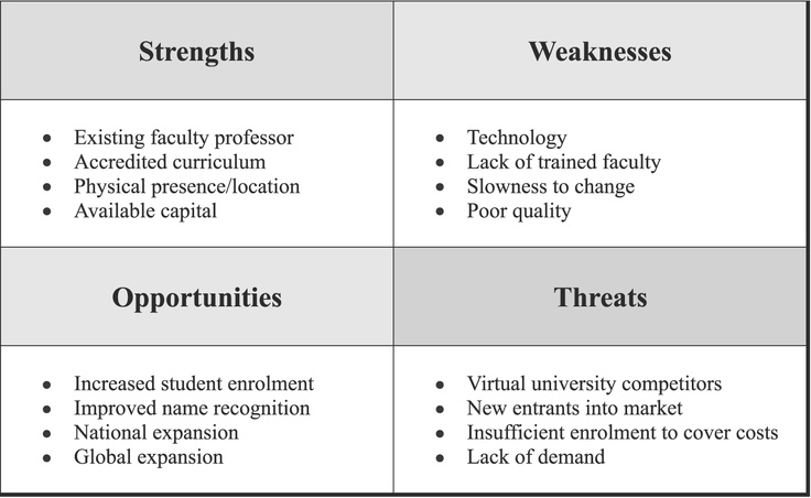 Swot Analysis Examples For Business Version Of Swot Grid