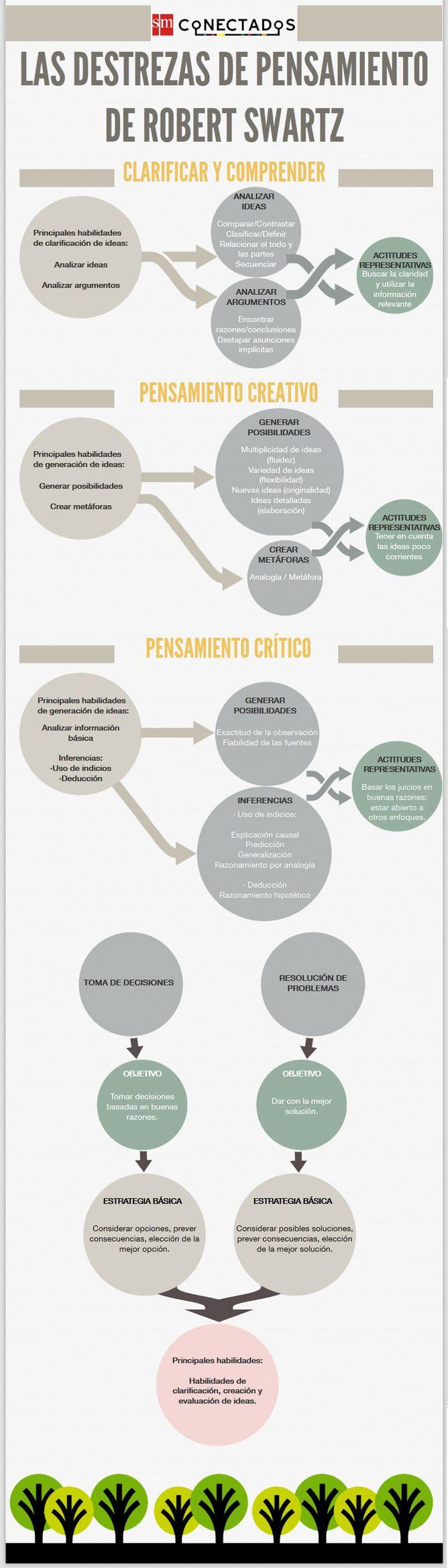 Infografía sobre las destrezas de pensamiento de Robert Swartz