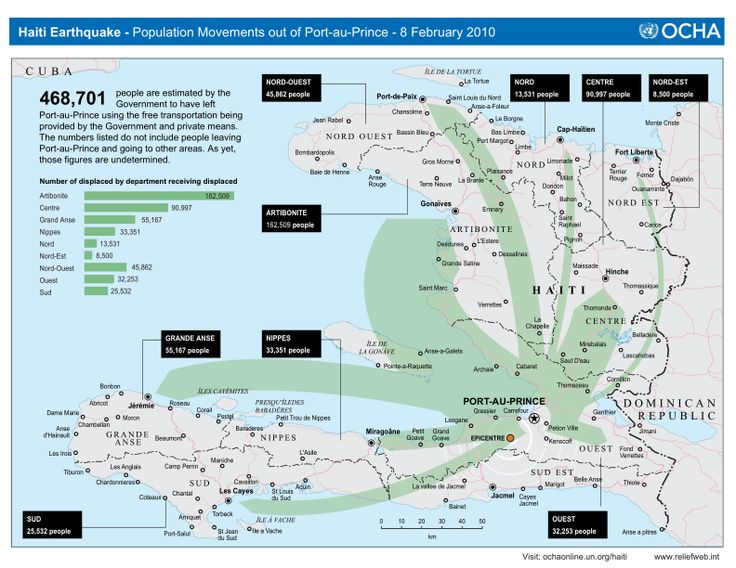 Haiti - Population Movements out of Port-au-Prince as of 08 February 2010