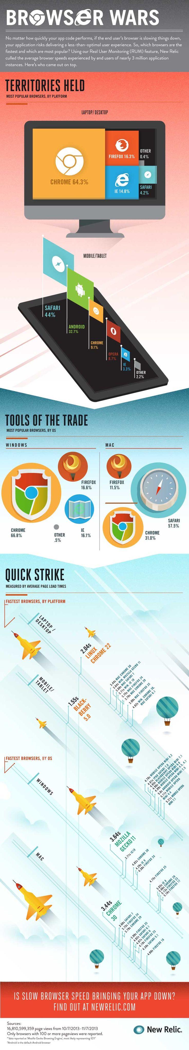 ↪ Infográfico: como está a guerra entre browsers atualmente, em diferentes plataformas?
