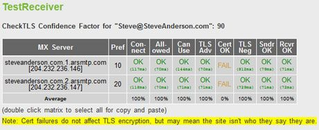 Check for TLS Email Encryption: protecting private information when emailing
