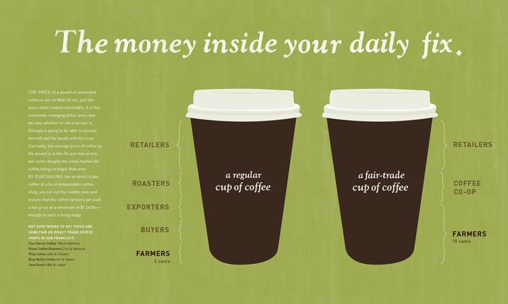 Great graphic of what is really inside your coffee (fair v. non-fair trade) Every coffee cup matters.