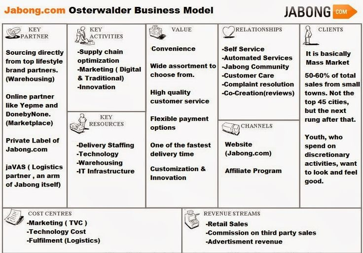 E Commerce In India Jabong Business Model Business