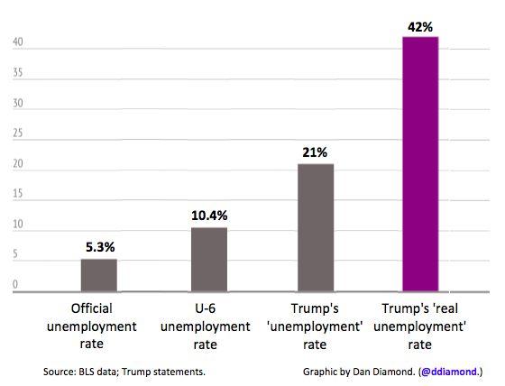 Donald trump's unemployment rate vs actual unemployment rates