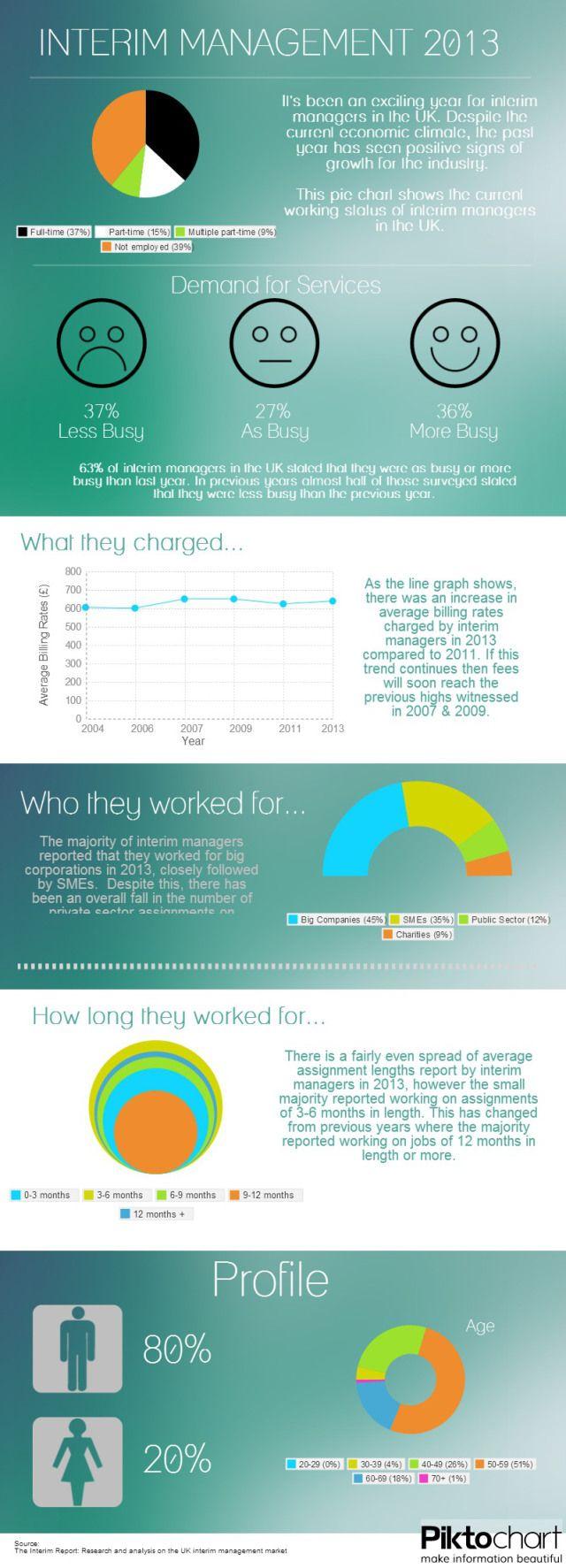 Interim management 2013 #infografia #infographic