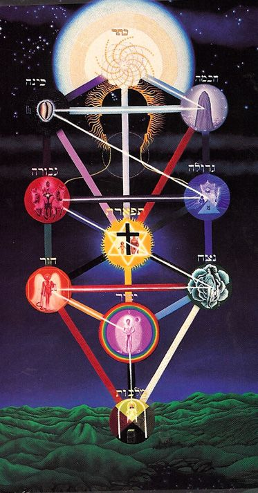 The mystical Tree of Life of the Kabballah
