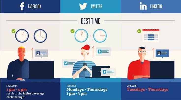 Quels sont les meilleur moments pour poster sur Twitter, Faceook et LinkedIn?