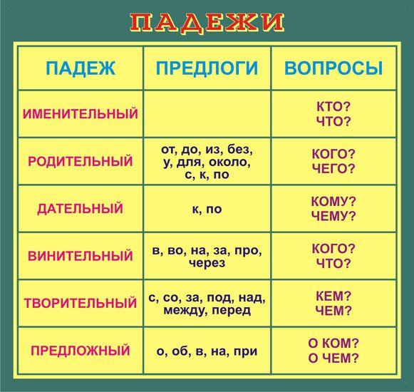 Картинки по запросу русские падежи