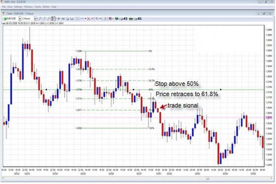 Fibonacci trading forex strategies