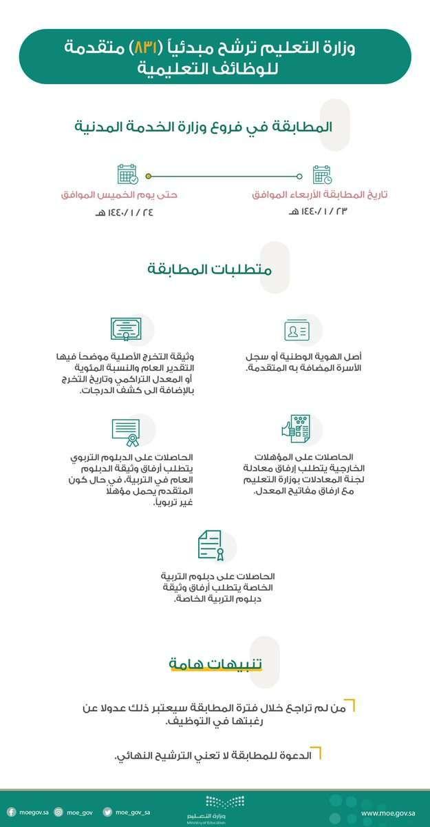 أسماء المرشحات للوظائف التعليمية 1440 من قبل وزارة التعليم بالمملكة العربية السعودية Laos Jaw