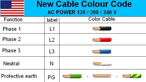 Electrical Usa Cable Color Code Wire Diagram Electrical Cables Electrical Wiring Colours Color Coding