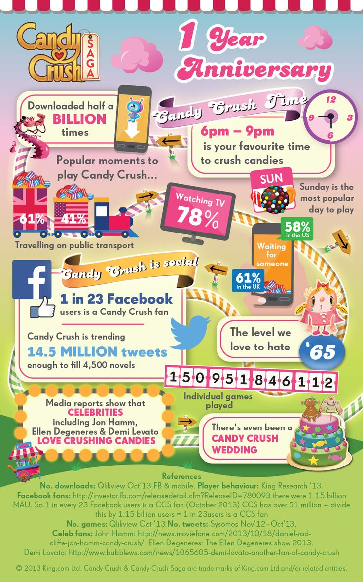 Half a billion downloads later...an infographic of Candy Crush.
