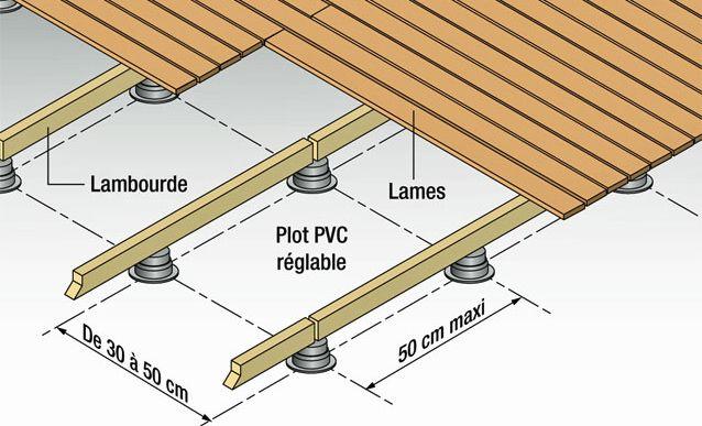 Pose d'une terrasse en lames de bois sur lambourdes et plots PVC : le mode opératoire expliqué pas-à-pas en photos par Système D.
